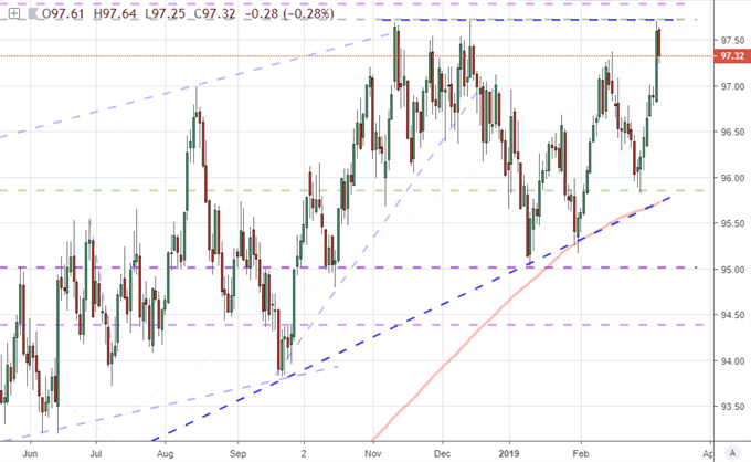 Dollar Traders On Alert After EURUSD's 1.1200 Slip Pushes DXY to Ceiling