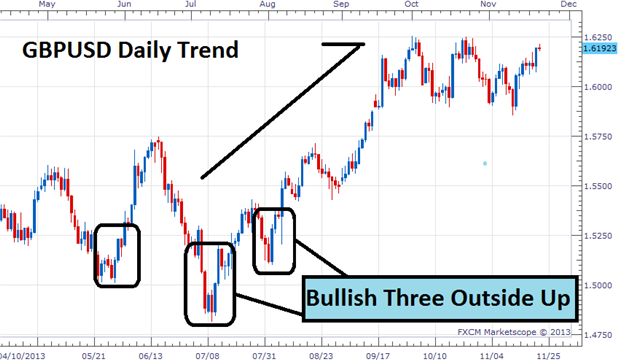 Hammer Candlestick  How to Trade the Most Powerful