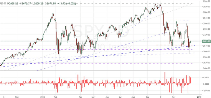 Another S&P 500 Rally Falters, May Survives Confidence Vote, ECB On Tap