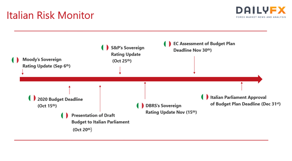 Euro Outlook: Italian Political Crisis Monitor - What Happens Next?