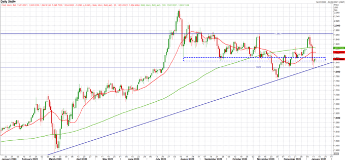 Gold Price Outlook: Awaiting Breakout as Support Holds for Now