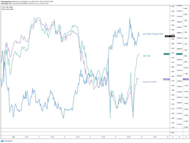 S&P 500 index versus treasury yield