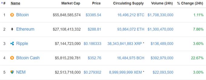 Bitcoin und Ethereum: DailyFX Crypto Index schießt in die Höhe