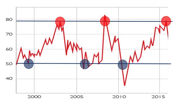 Plus hauts et plus bas historiques du ratio or/argent.
