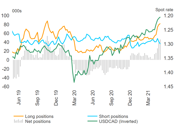 Canadian Dollar Positioning Looking Stretched, EUR/USD Bulls Rising