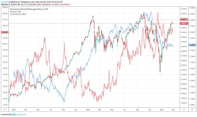 dow jones and xlf etf price chart