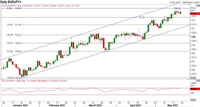 Euro Latest: EUR/USD, EUR/JPY Price Action Set-Up, EU PMIs Mixed