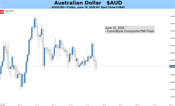 Australian Dollar AUDUSD Price Chart