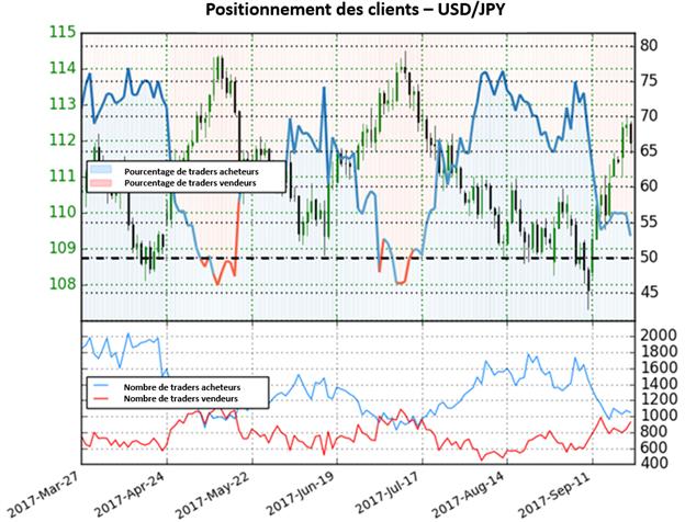 USD/JPY: Tant que le positionnement est majoritairement vendeur, la paire donnes des perspectives mitigées.