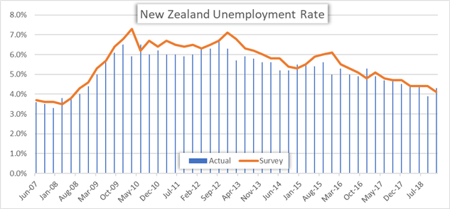 New Zealand Unemployment Rate Price Chart 4Q 2018