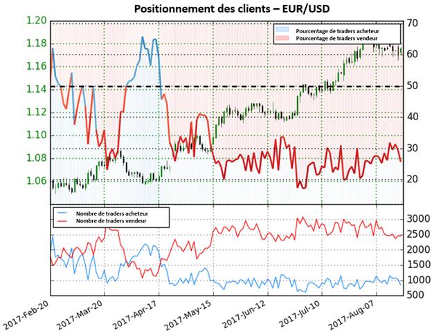 Depuis le début du signal, l'EUR/USD a progressé de 9,2%