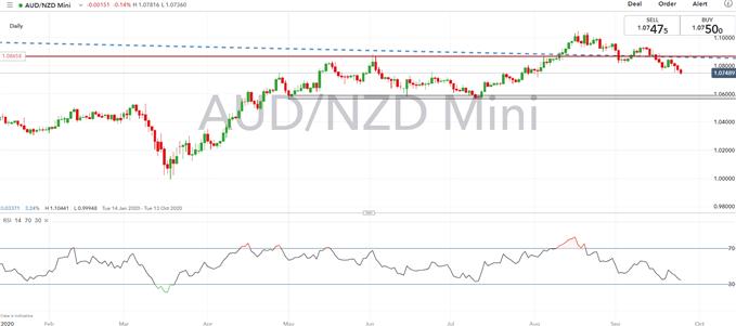 Previsioni del dollaro australiano: livelli chiave AUD / USD da tenere d'occhio