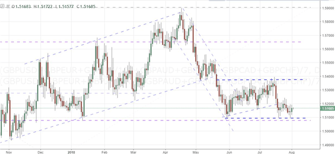 Anticipation for the Pound On a BoE Decision the Antithesis of the Fed Meeting