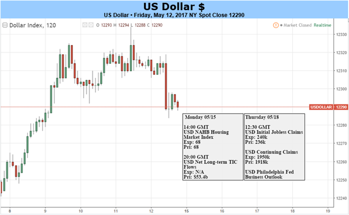 US Dollar May Drop as Souring Risk Appetite Hurts Fed Outlook