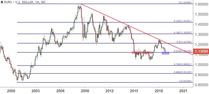 eurusd eur/usd monthly price chart