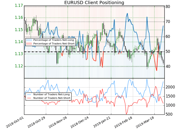EURUSD Likely to Move Lower but Oversold Signal Flashing