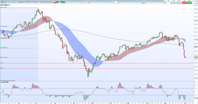 Crude Oil Price Outlook Remains Fragile - Will Near-Term Support Hold?