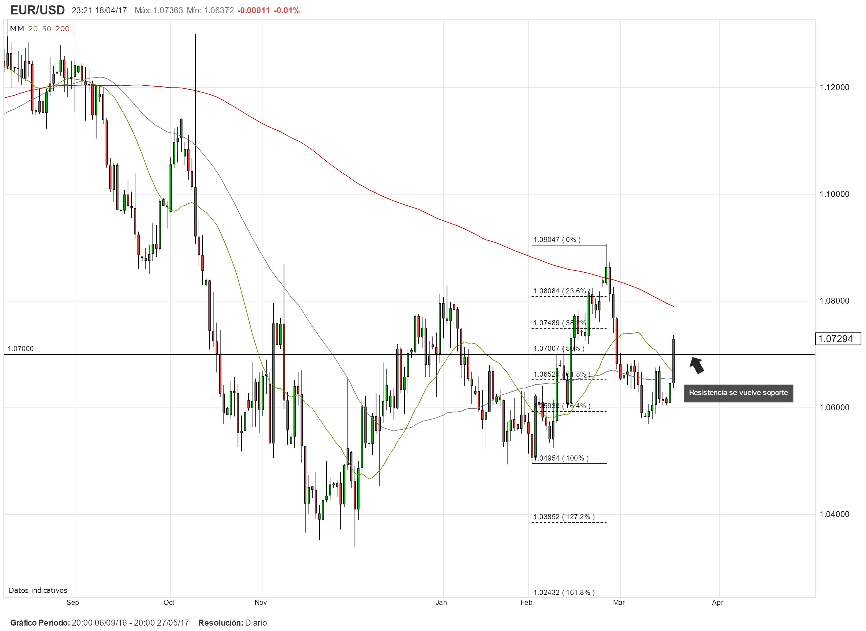 EUR/USD dispara al alza y rompe una resistencia importante pero su ascenso sería limitado