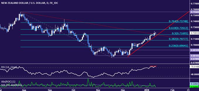 NZD/USD Technical Analysis: False Breakout Below 0.73 Figure?