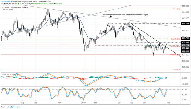 USDJPY Price Chart Technical Analysis