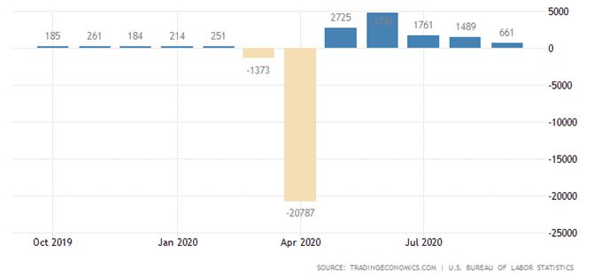 Prospettive dell'indice S & P 500 dettate dai negoziati di stimolo del Congresso