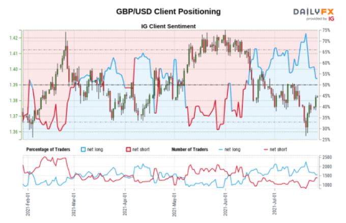 British Pound (GBP) Price Outlook: GBP/USD Facing Trendline Resistance