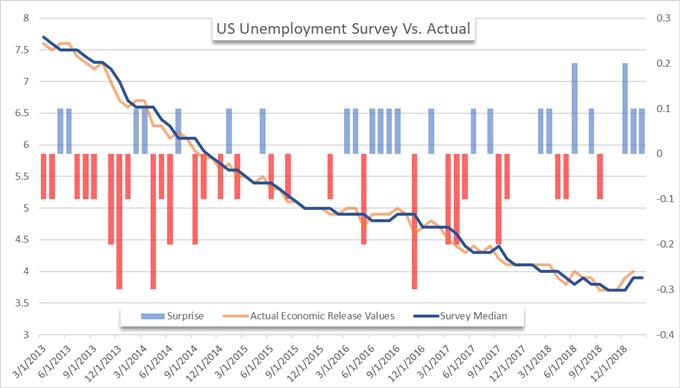 US unemployment data