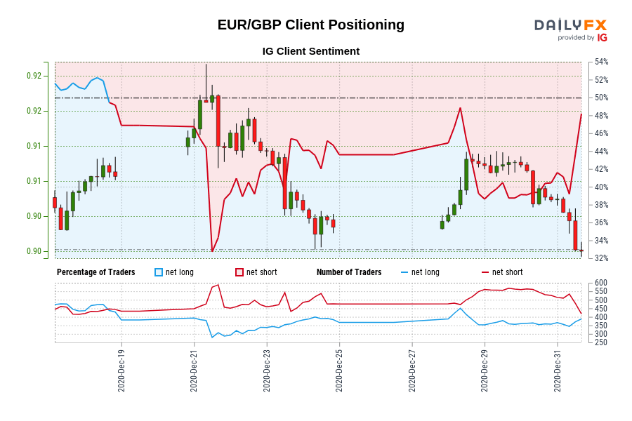 Our data shows traders are now net-long EUR/GBP for the first time since Dec 18, 2020 when EUR/GBP traded near 0.91.