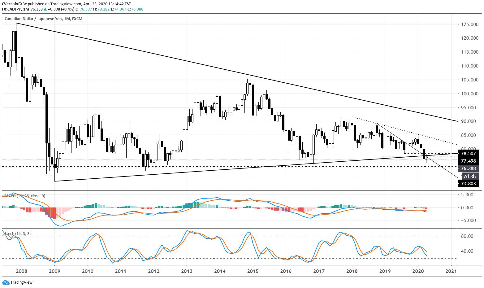 Canadian Dollar Forecast Rally Lacks
