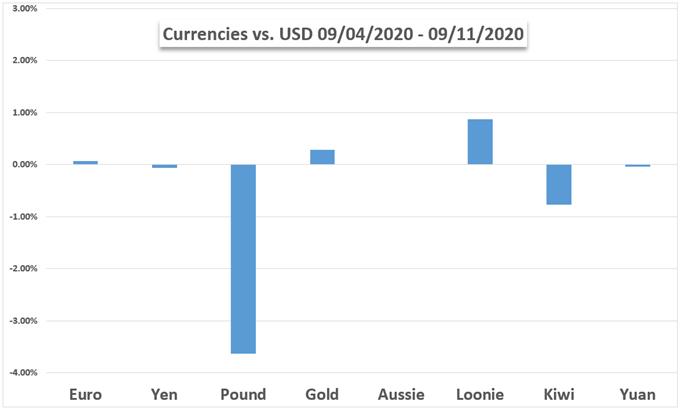 Currencies vs USD