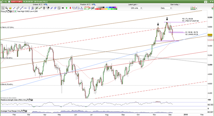 .Price Forecast US Oil Daily Chart