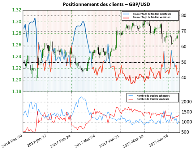 Signal haussier du GBP/USD après la chute des positions acheteuses