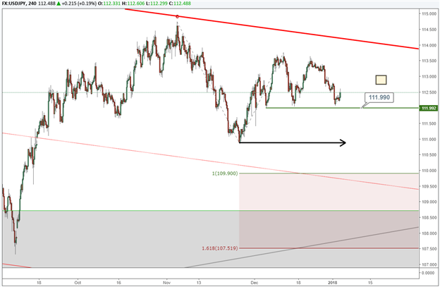 Will USD/JPY Break its Trading Range?