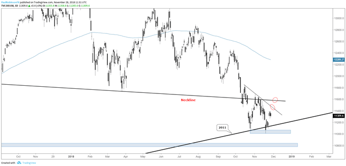DAX daily chart, between support and resistance, bounce to fail soon