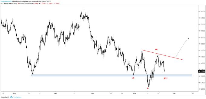 EUR/USD 4-hr chart, inverse H&S potential