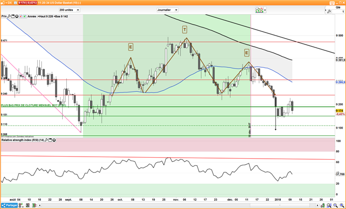 DXY : Tour d'horizon des paires en dollar USD