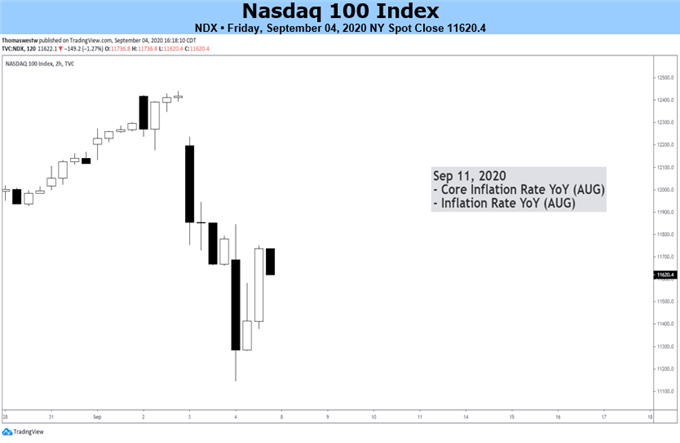 Nasdaq 100, DAX 30, CAC 40 & Nikkei 225 Forecasts for the Week Ahead