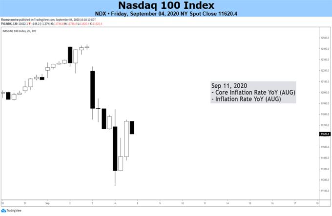Nasdaq price chart