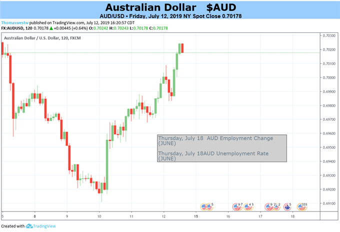 Australian Dollar Faces Busy Week, But Probably No Game Changer