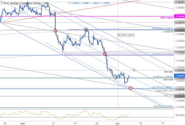 USD/CAD 240 Min. Chart