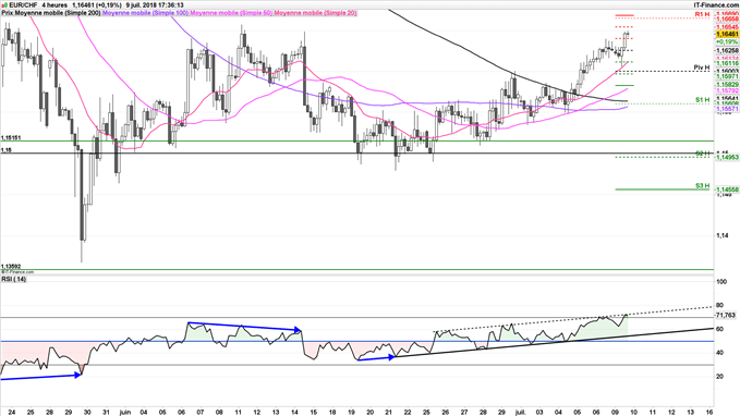 EUR/CHF stratégie baissière à 1,1665