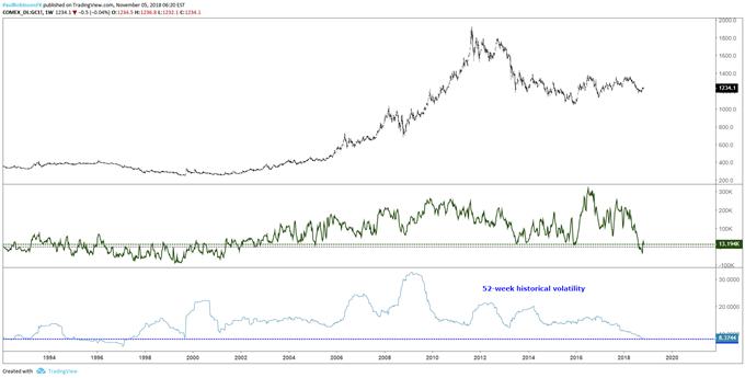 Gold – Positionierungs- und Volatilitätschart