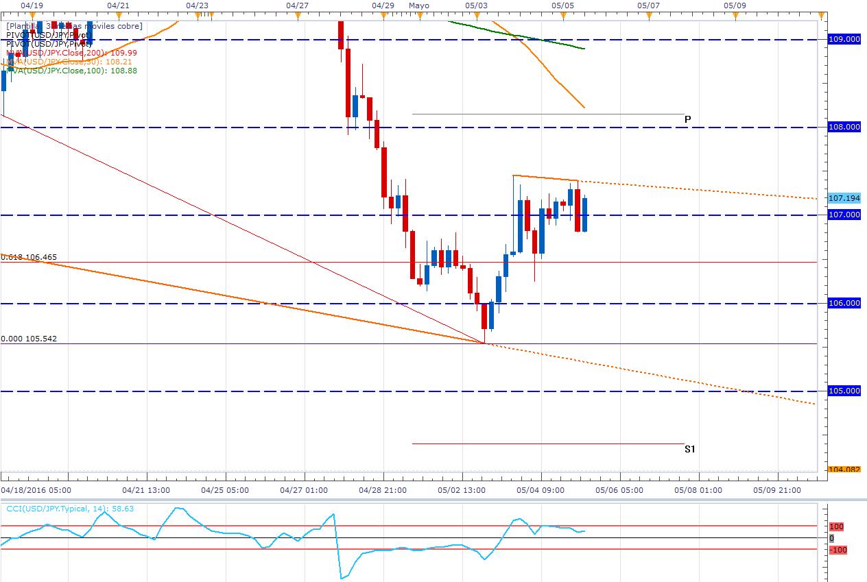 USD/JPY: 108.00 se consolida como zona de Pullback (NFP en la mira)
