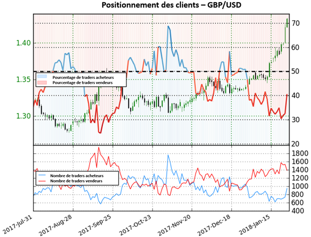GBP/USD: un retournement du Câble pourrait-il prendre forme ?