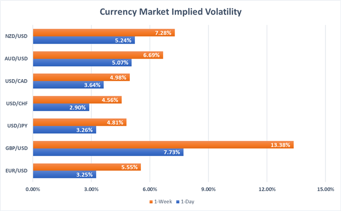Currency Market Implied Volatility Price Chart for EUR, USD, GBP, NZD, AUD, CAD, CHF