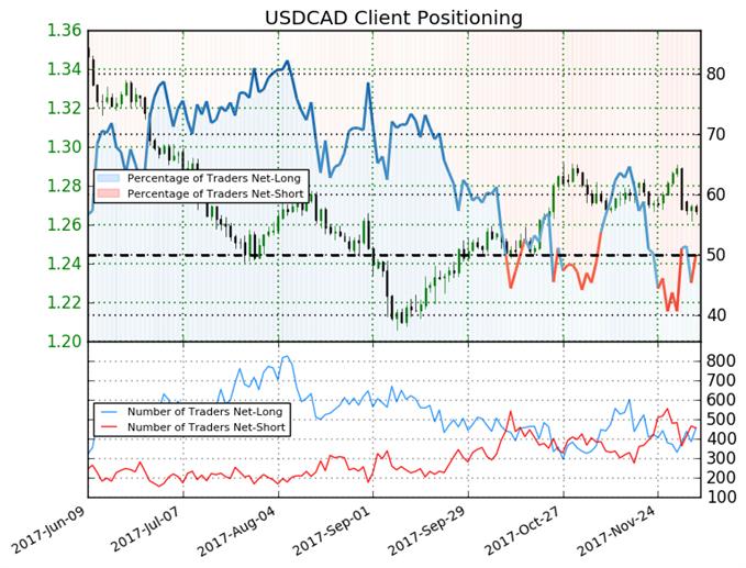 USD/CAD Looks to BOC to Catalyze Range Break