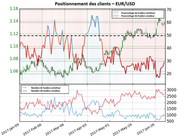 L'EUR/USD se positionne pour un reversement de la Tendance actuelle