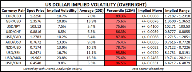 USD Price Chart Outlook US Dollar Implied Volatility Trading Ranges EURUSD GBPUSD USDCAD