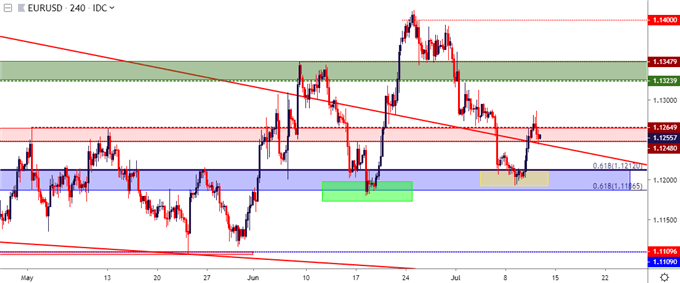 eur usd four hour price chart