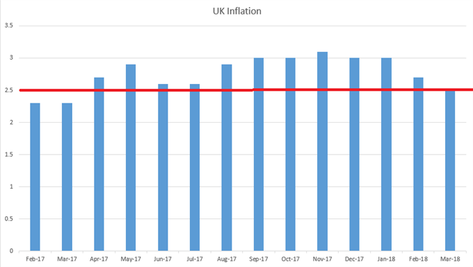 UK Inflation, CPI Monthly